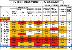 奈良市公表資料「まん延防止適用都府県等における5指標の状況」